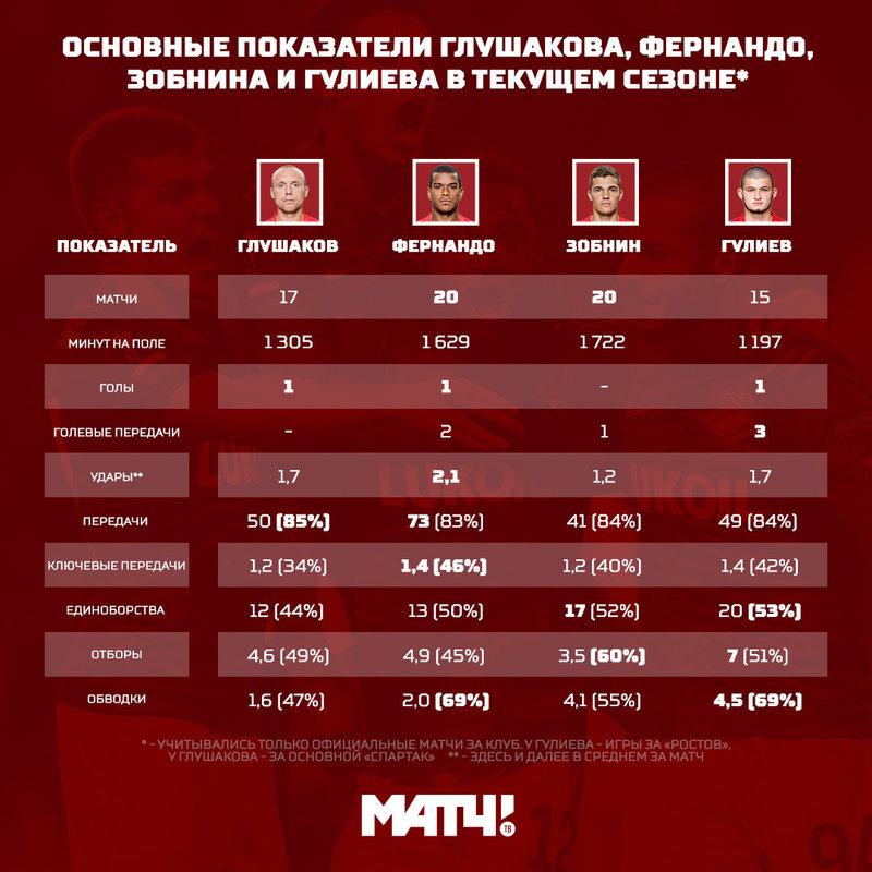 Рсновные показатели Глушакова, Фернандо, Зобнина и Гулиева в сезоне 2018/19