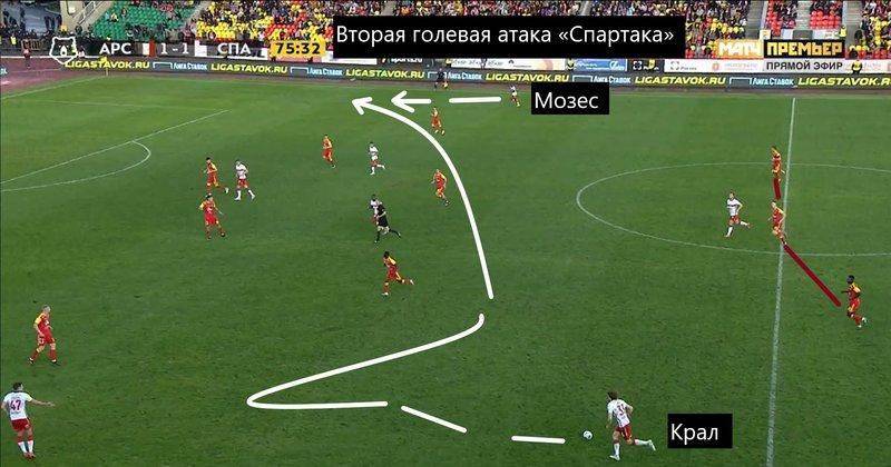 «Спартак» победил «Арсенал» и приоткрыл дверь в Лигу чемпионов. Но радоваться рано