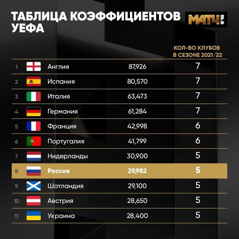 Россию в таблице коэффициентов поджимают Украина, Шотландия и Австрия. Еще один слабый сезон отбросит нас вне топ-10