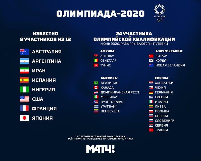 Для попадания на Олимпиаду России придется обыгрывать Хорватию и Бразилию. Но все могло быть гораздо хуже