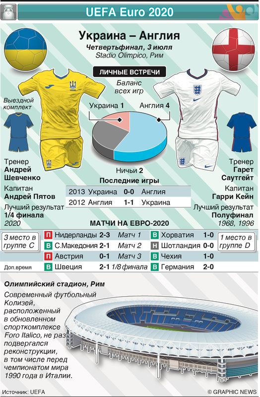 Бой за Евро: Украина против Англии