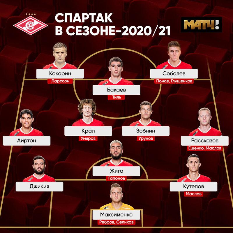 состав футбольного клуба спартак москва 2020