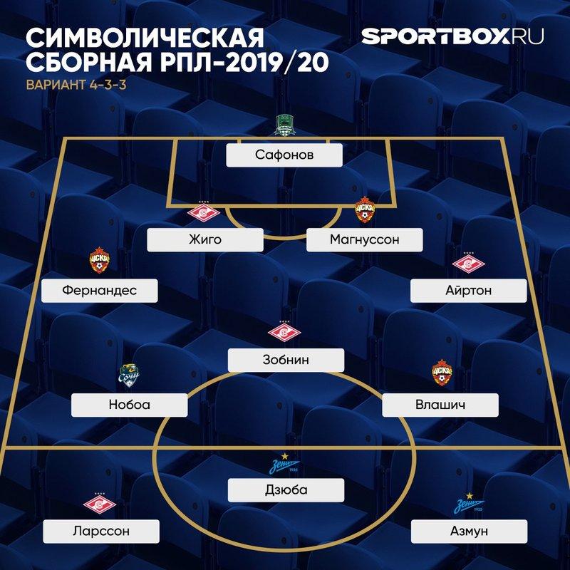 В сборной РПЛ – только трое россиян. И еще один по паспорту