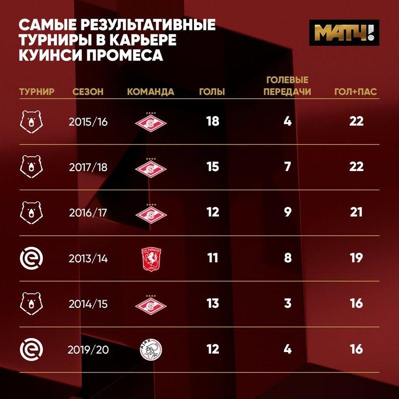 Анализируем игру Промеса за «Севилью» и «Аякс» и оцениваем перспективы в «Спартаке»