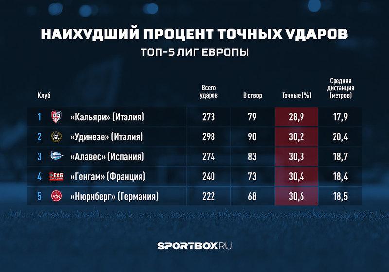 «Косые зайцы». Клубы РПЛ — худшие в Европе по точности ударов