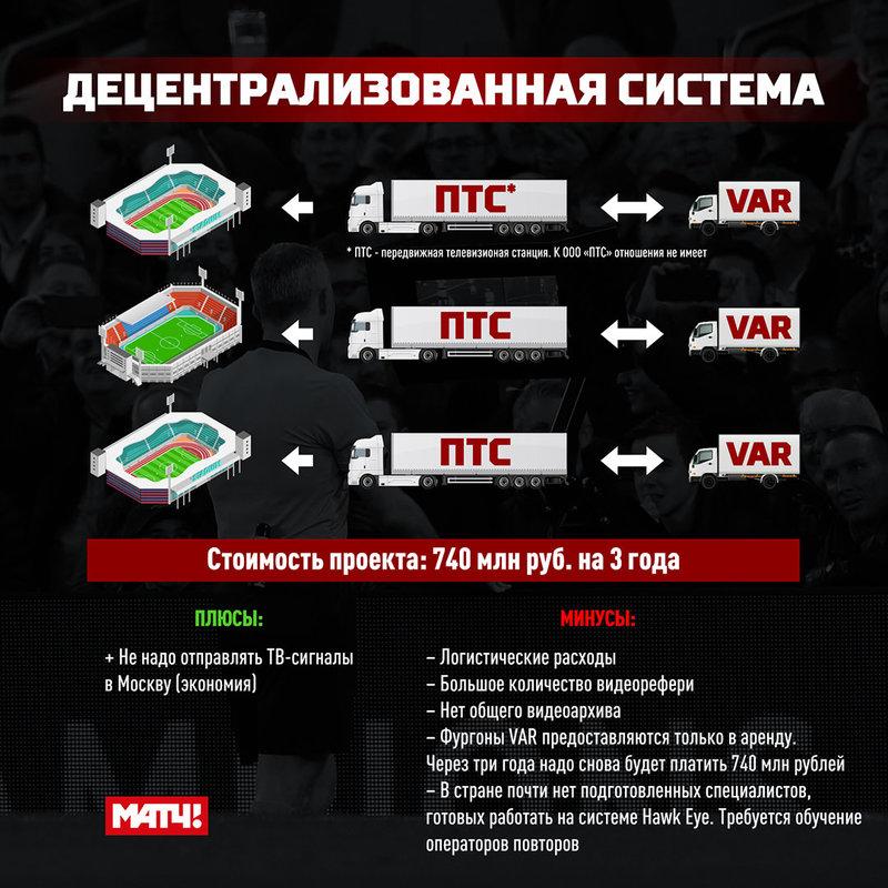 VAR в России — на поле выйдет новый игрок?