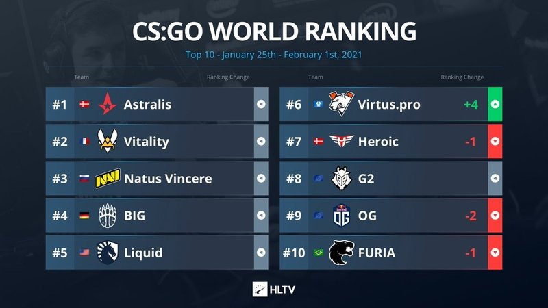 Virtus.pro скакнула на 4 позиции в топ-10 мирового рейтинга CS: GO