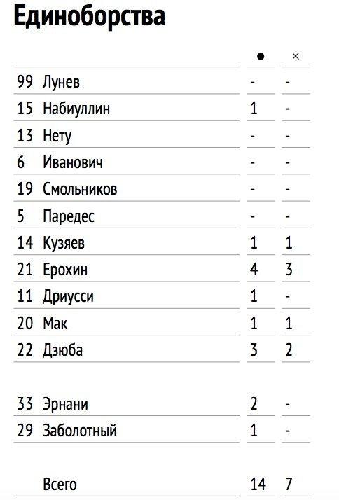 Молодежь «Спартака» – топ. Они были одними из лучших в матче против «Зенита»