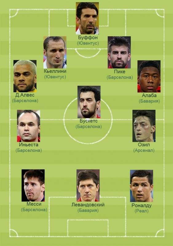 Лучшая команда по футболу в мире 2016