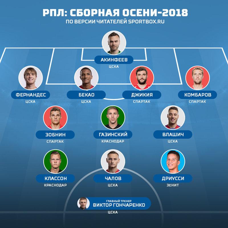 Сборная осени: базовый клуб — ЦСКА
