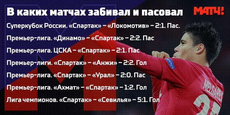 Лоренсо Мельгарехо: главный джокер «Спартака» и всей Премьер-лиги
