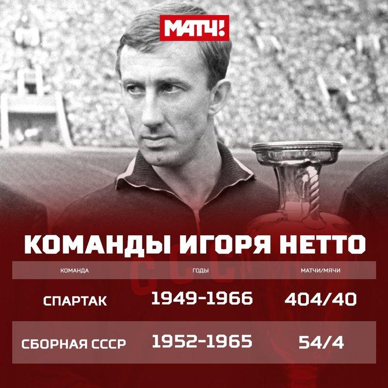 Команды Игоря Нетто