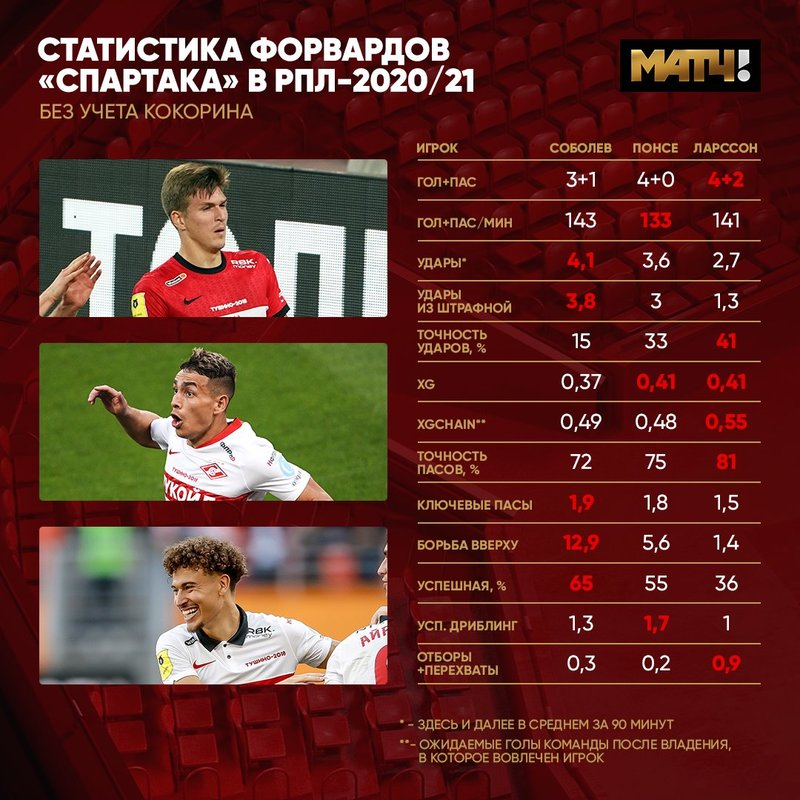 Соболев и Кутепов не проходят в старт «Спартака», но вызываются в сборную