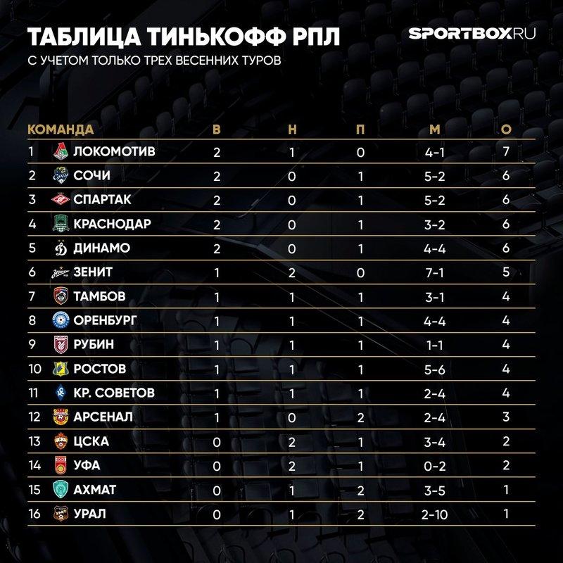 «Сочи» пел, «Рубин» молчал, ЦСКА ногой качал…