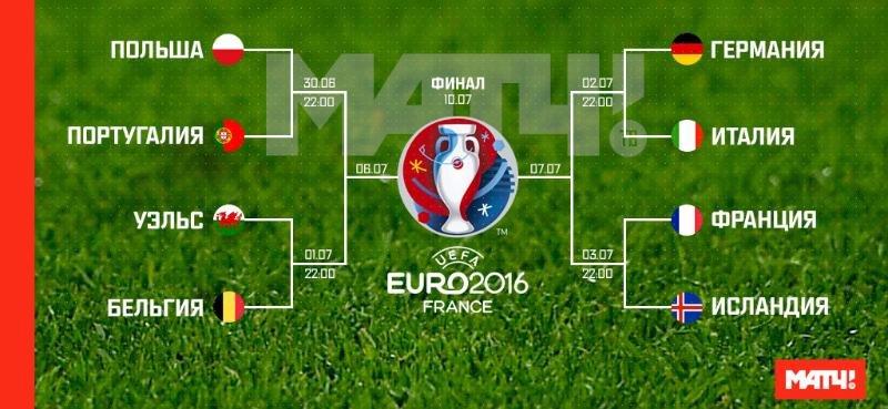 Какими будут четвертьфиналы Евро