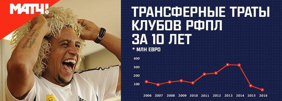 Итоги российского трансферного окна в одном графике