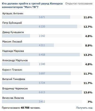 Определились все участники третьего раунда конкурса комментаторов «Матч ТВ»