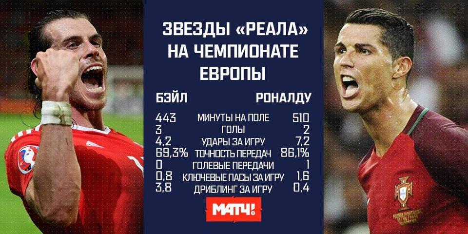 Роналду против Бэйла. Звезды «Реала» на чемпионате Европы