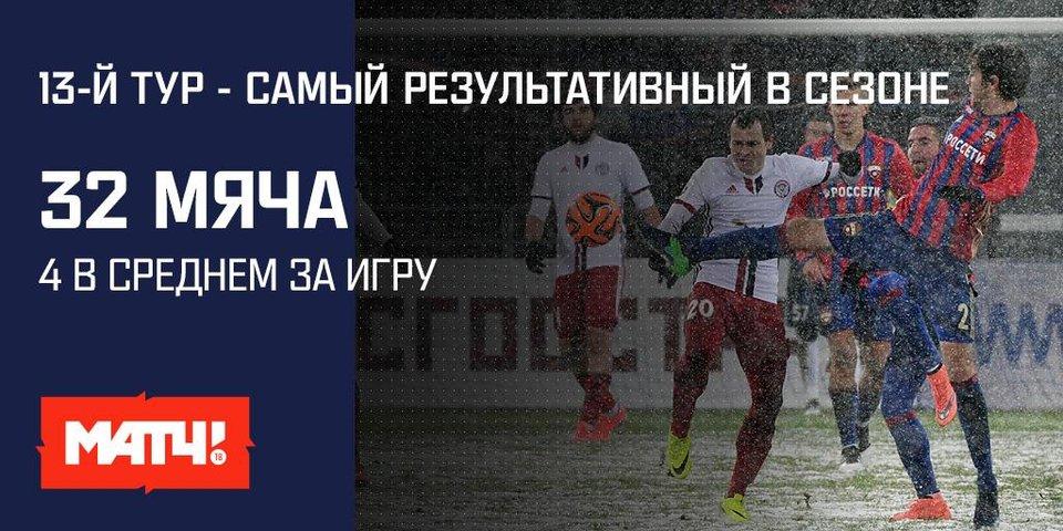 Как российский футбол изменился в ноябре