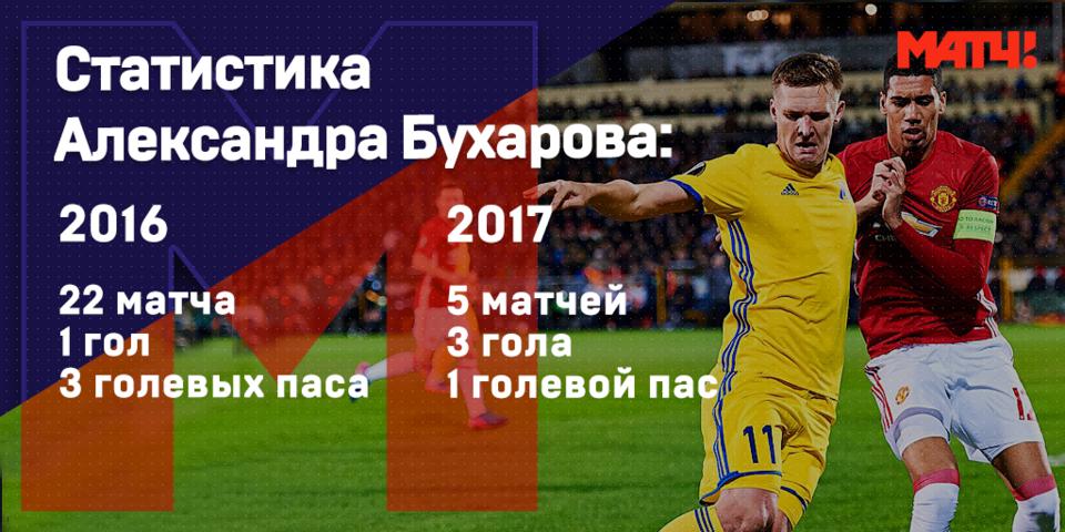Чем Бухаров заслужил вызов в сборную
