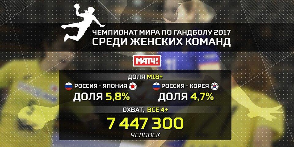 Чемпионат мира по гандболу на «Матч ТВ» посмотрело больше 7 миллионов человек