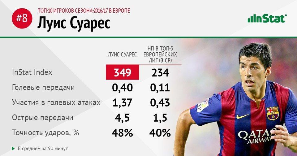 Суарес на 8-м месте списке лучших игроков Европы по версии InStat