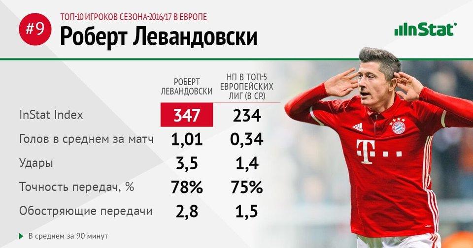 Левандовски на 9-м месте в списке лучших игроков Европы по версии InStat