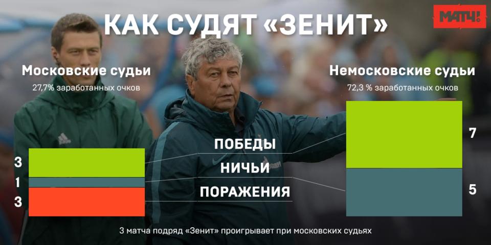 «Зенит» и московские судьи. Инфографика «Матч ТВ»