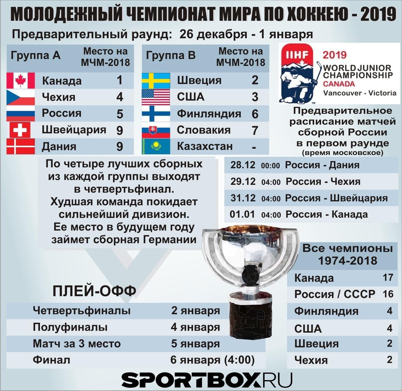 Сколько команд выходит на чм 2019 от европы [PUNIQRANDLINE-(au-dating-names.txt) 30