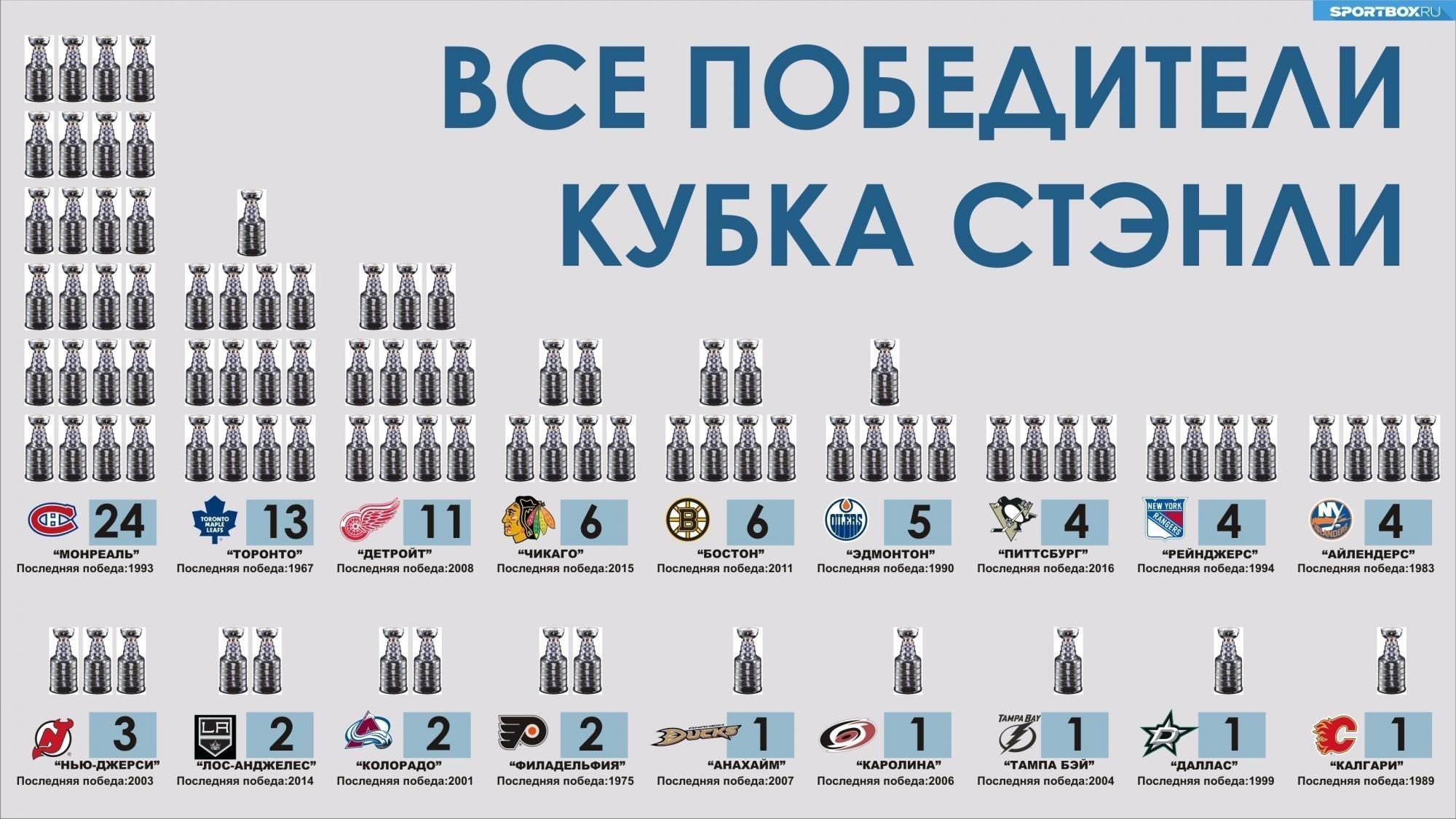 Кубок стэнли победители